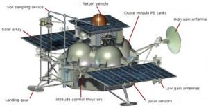 Model letjelice Phobos Grunt
