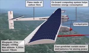 Shematski prikaz letjelice HB-SIA