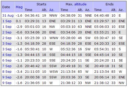 Izračun vidljivosti ISSa za Viduline, centralna Istra (podaci se mogu koristiti i za druga mjesta u Istri uz mala vremenska odstupanja) www.heavens-above.com