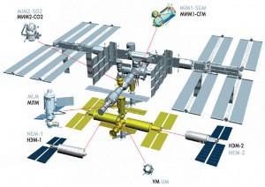 Shematski prikaz ISS s položajem novih Ruskih modula