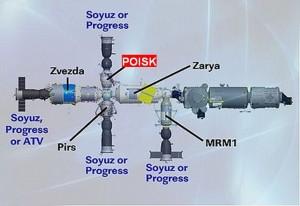 Položaj Poisk-a na ISSu