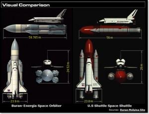 Usporedba Američkih i Ruskih sustava raketoplana