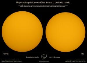 Usporedba_Sunce-perihel-afel_A