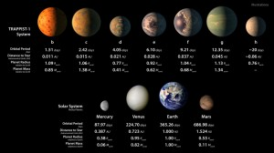 Artist's illustrations of planets in TRAPPIST-1 system and Solar